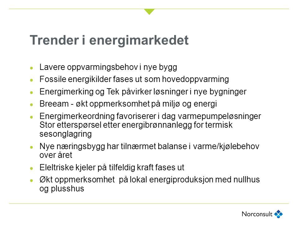 Trender i energimarkedet ● Lavere oppvarmingsbehov i nye bygg ● Fossile energikilder fases ut som hovedoppvarming ● Energimerking og Tek påvirker løsn