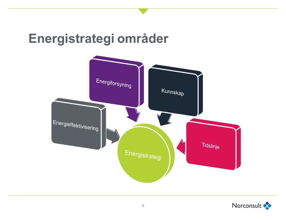 Energieffektivisering ● Nye bygninger bruke lite energi ● Eksisterende bebyggelse må energieffektiviseres og tilføres fornybar energi ● Bygninger må ha smart styring og smart drift ● Mer energieffektiv infrastruktur, gatelys og vannforsyning ● Mer gjenvinning av energi 9