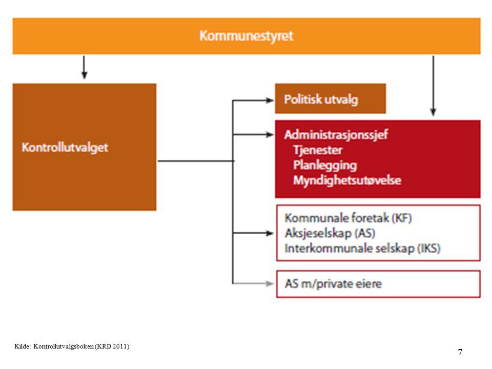 7 Kilde: Kontrollutvalgsboken (KRD 2011)