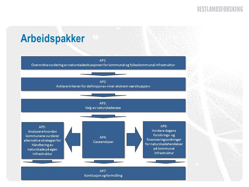 AP1: Vurdering av naturskadesituasjonen for kommunal og fylkeskommunal infrastruktur (1) Generelt Foreligger noen vurderinger på bygg og vei (bl.a.
