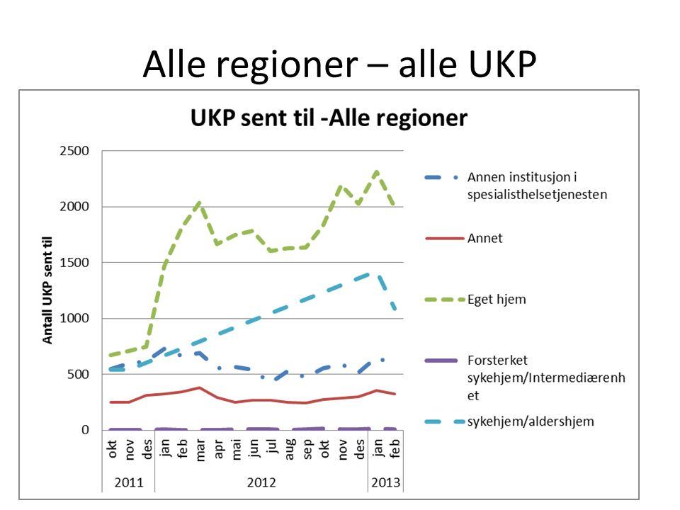 Alle regioner – alle UKP
