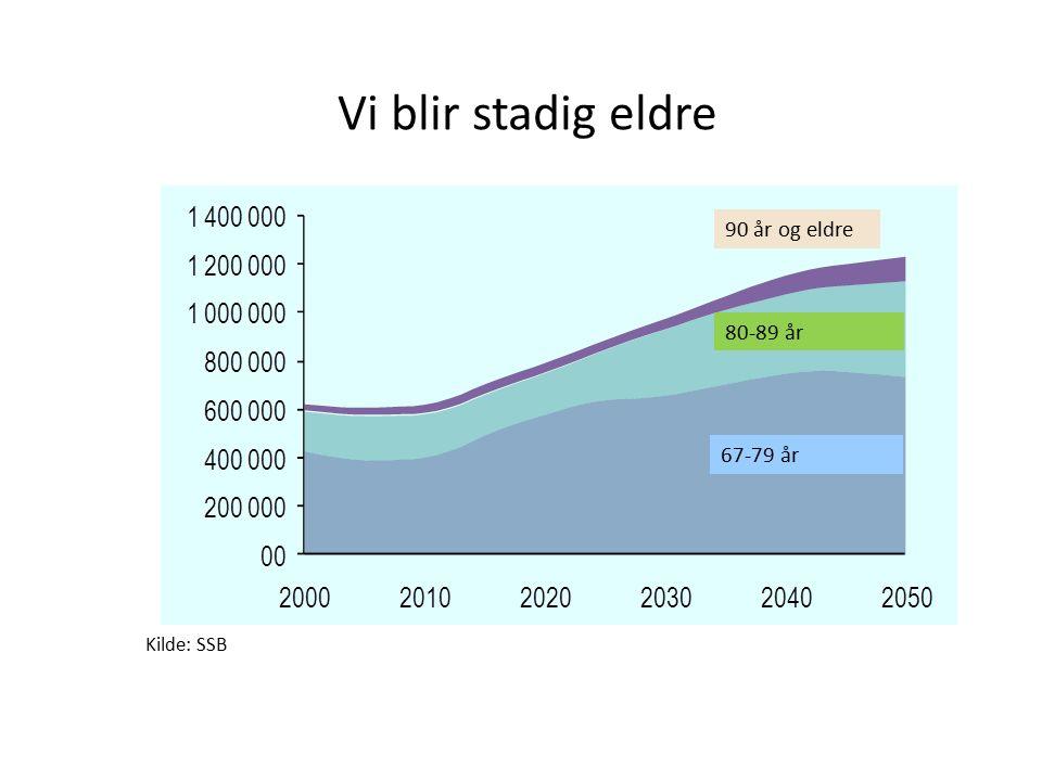Vi blir stadig eldre Kilde: SSB 90 år og eldre 80-89 år 67-79 år