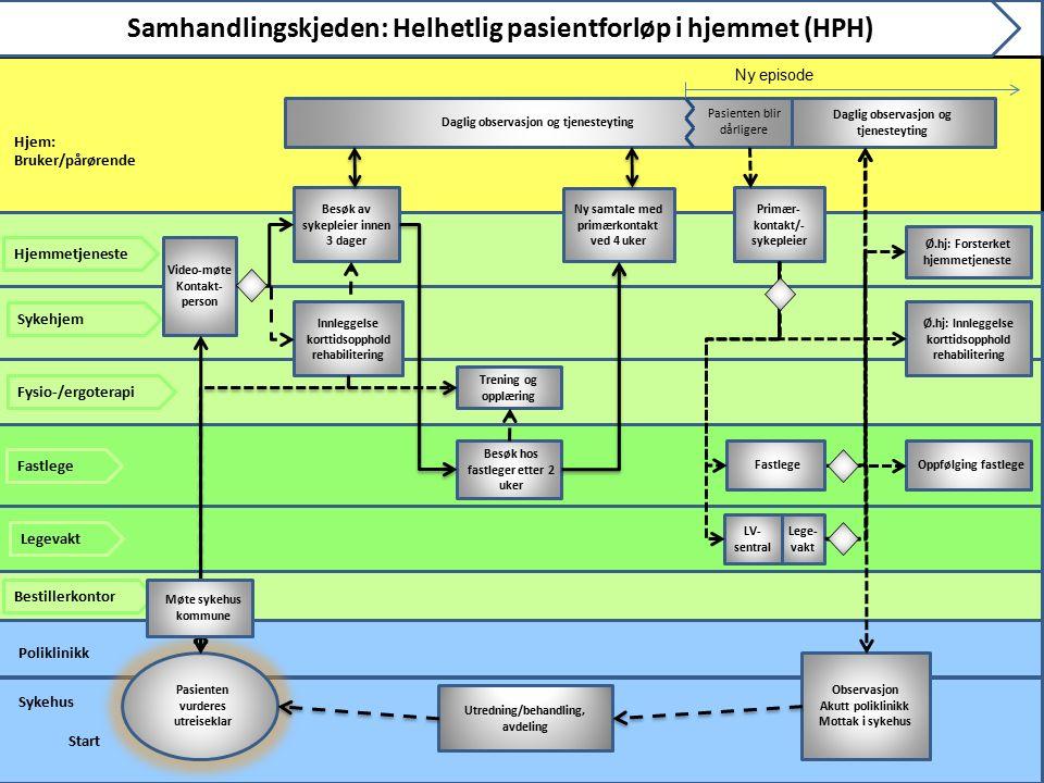 Hjem: Bruker/pårørende Sykehus Bestillerkontor Fastlege Hjemmetjeneste Samhandlingskjeden: Helhetlig pasientforløp i hjemmet (HPH) Besøk hos fastleger