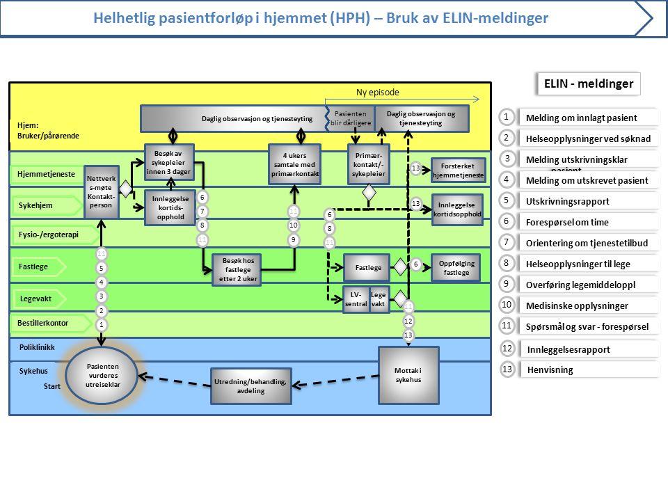 Helhetlig pasientforløp i hjemmet (HPH) – Bruk av ELIN-meldinger Poliklinikk Hjem: Bruker/pårørende Sykehus Bestillerkontor Fastlege Hjemmetjeneste Be