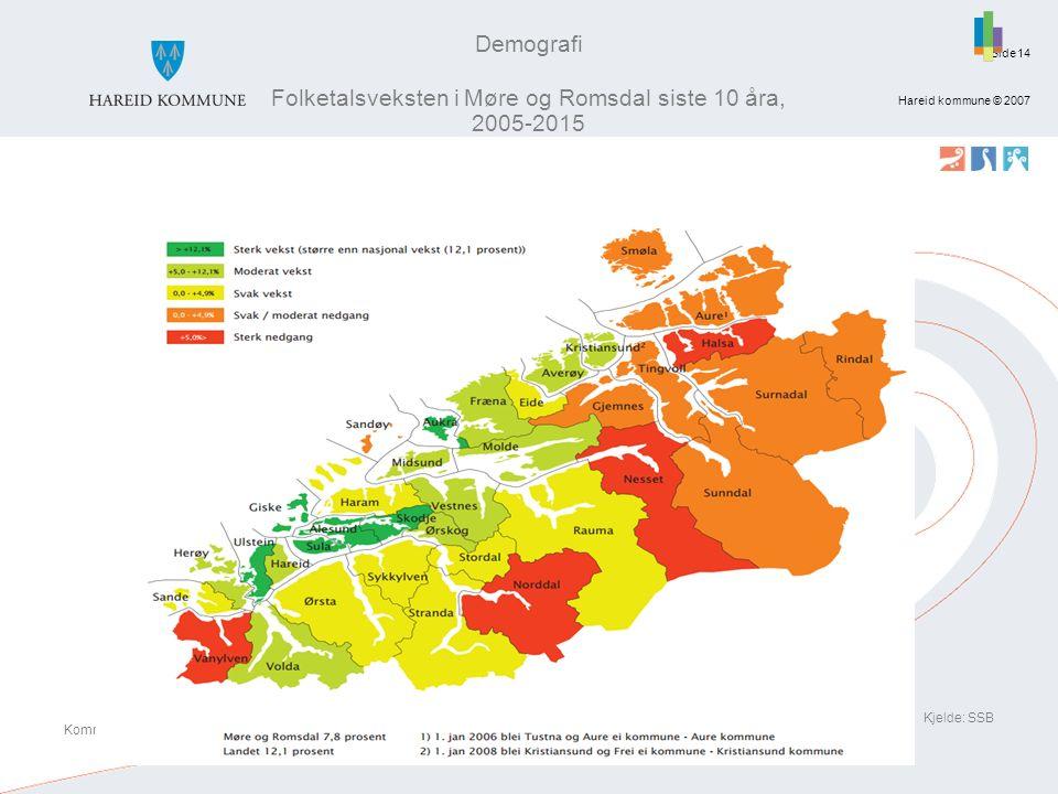 Side Hareid kommune © 2007 14 Kjelde: SSB Kommunestatistikk 2015 – Hareid kommune Demografi Folketalsveksten i Møre og Romsdal siste 10 åra, 2005-2015
