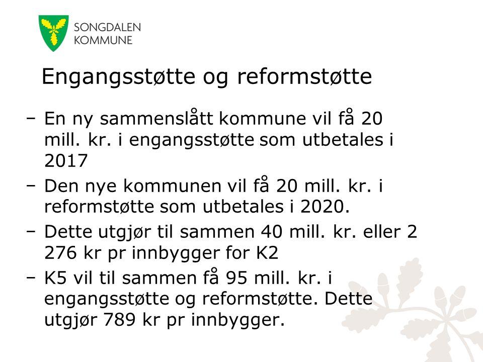 Engangsstøtte og reformstøtte − En ny sammenslått kommune vil få 20 mill. kr. i engangsstøtte som utbetales i 2017 − Den nye kommunen vil få 20 mill.