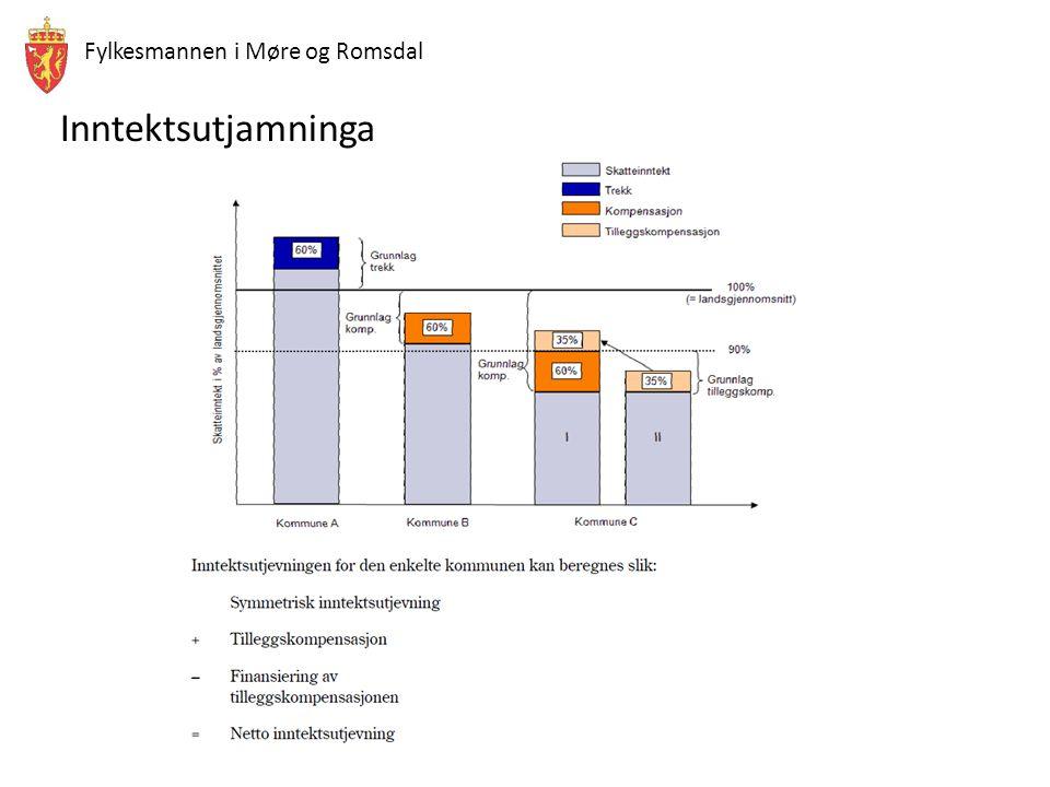 Fylkesmannen i Møre og Romsdal Inntektsutjamninga