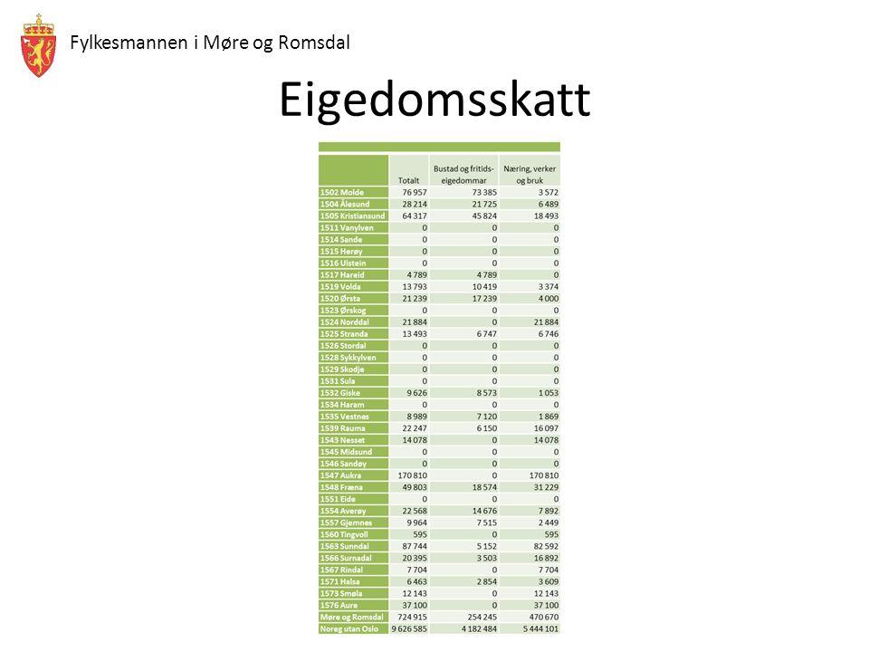 Fylkesmannen i Møre og Romsdal Eigedomsskatt