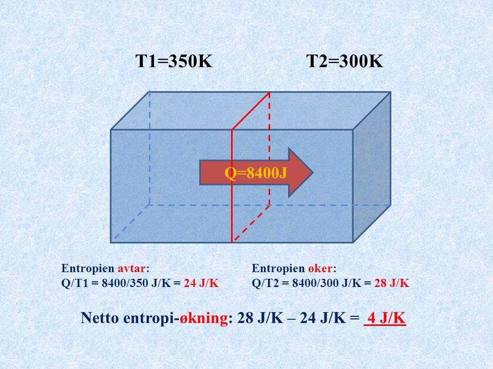 Q=8400J T1=350KT2=300K Entropien øker: Q/T2 = 8400/300 J/K = 28 J/K Entropien avtar: Q/T1 = 8400/350 J/K = 24 J/K Netto entropi-økning: 28 J/K – 24 J/