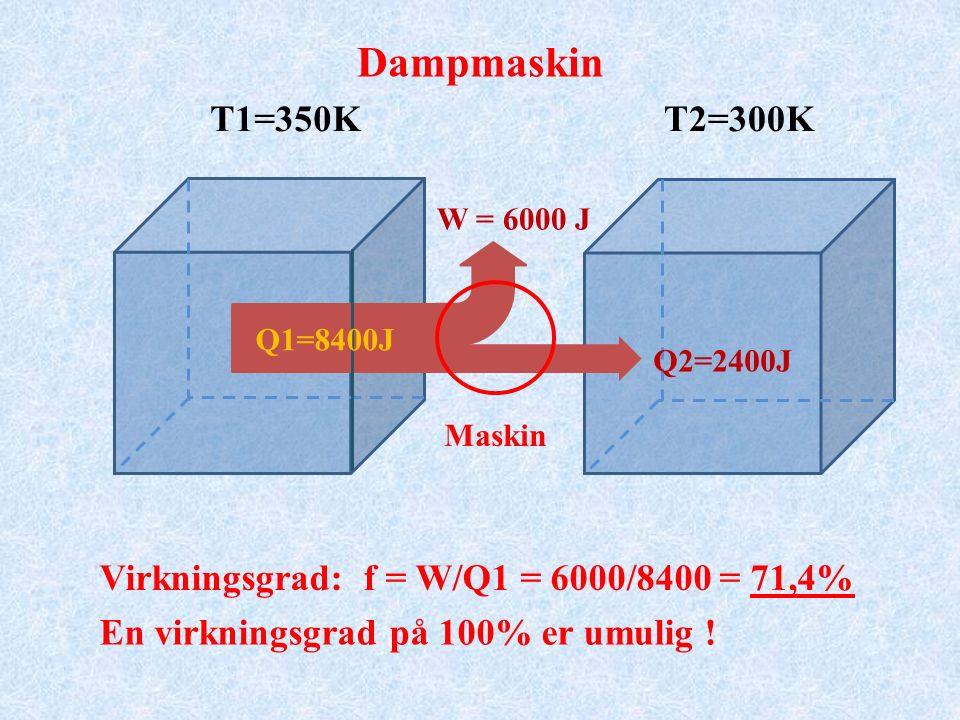 T1=350KT2=300K Q2=2400J W = 6000 J Virkningsgrad: f = W/Q1 = 6000/8400 = 71,4% Maskin Q1=8400J Dampmaskin En virkningsgrad på 100% er umulig !