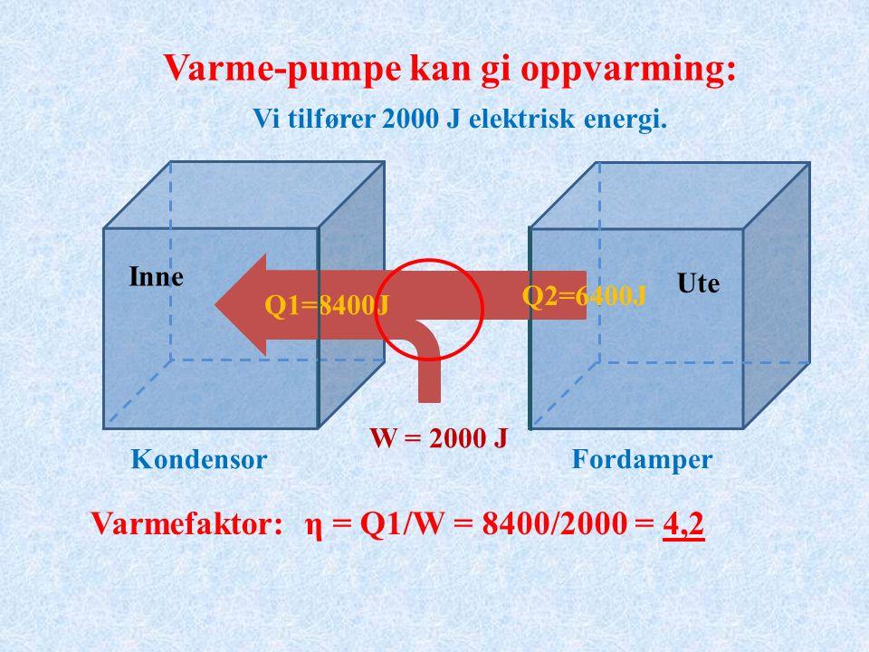 W = 2000 J Varmefaktor: η = Q1/W = 8400/2000 = 4,2 Q1=8400J Q2=6400J Varme-pumpe kan gi oppvarming: Vi tilfører 2000 J elektrisk energi.