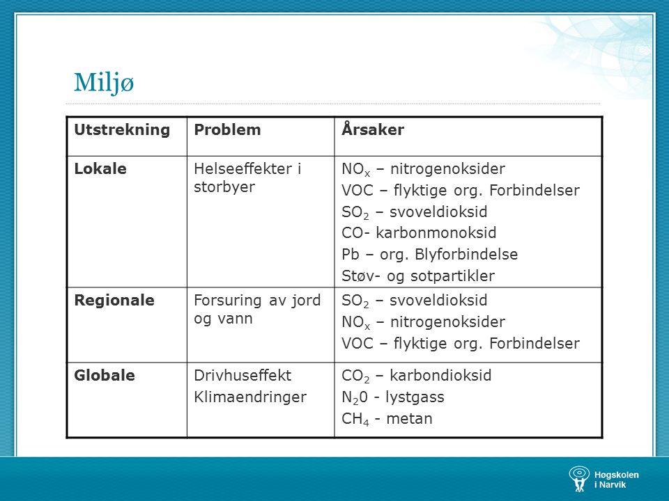 Miljø UtstrekningProblemÅrsaker LokaleHelseeffekter i storbyer NO x – nitrogenoksider VOC – flyktige org. Forbindelser SO 2 – svoveldioksid CO- karbon