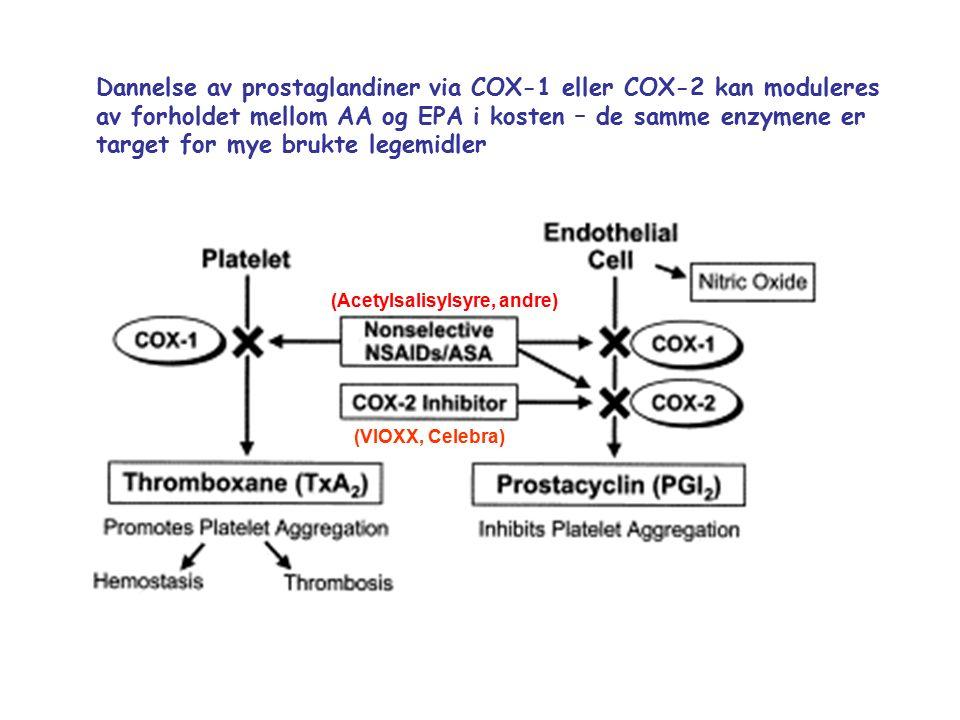 Dannelse av prostaglandiner via COX-1 eller COX-2 kan moduleres av forholdet mellom AA og EPA i kosten – de samme enzymene er target for mye brukte legemidler (VIOXX, Celebra) (Acetylsalisylsyre, andre)