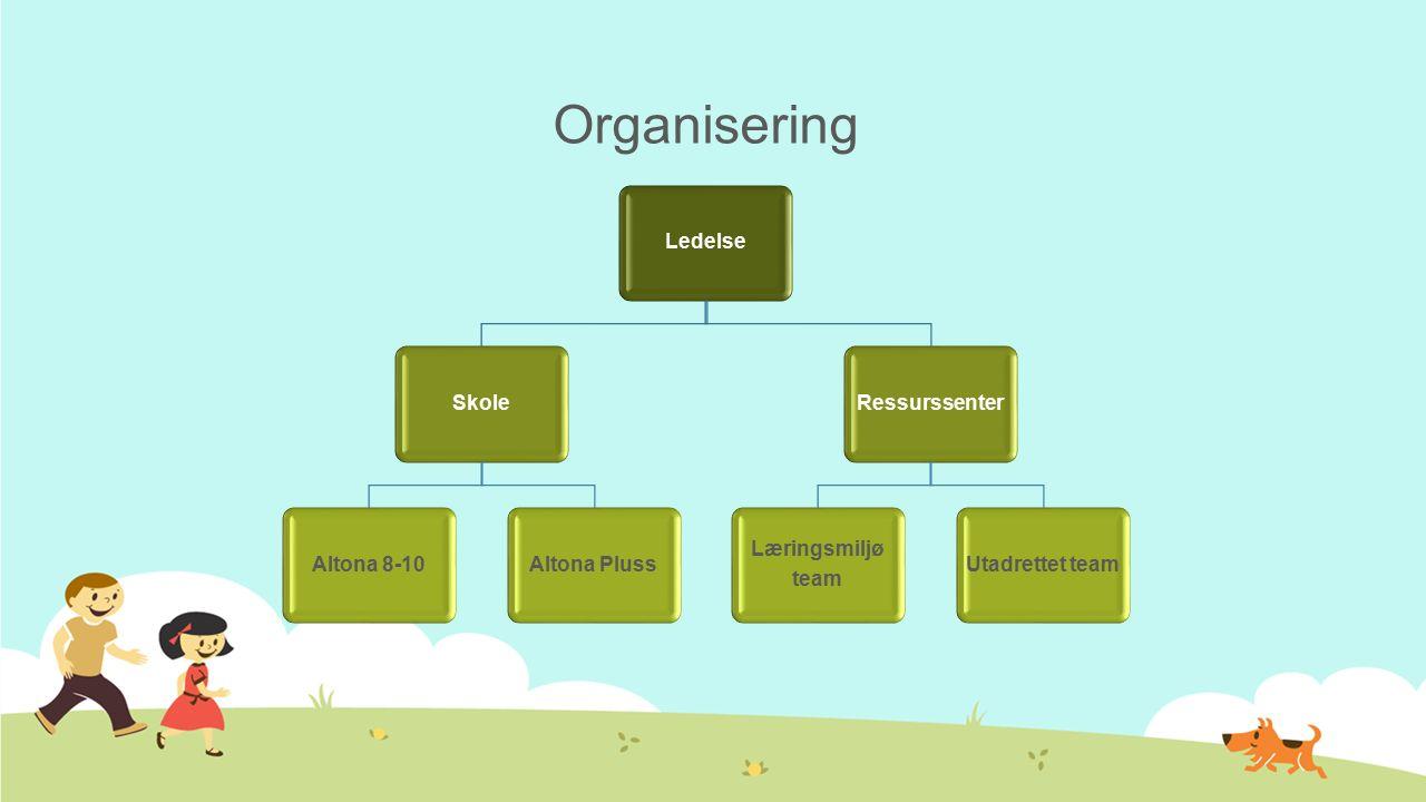 Organisering LedelseSkoleAltona 8-10Altona PlussRessurssenter Læringsmiljø team Utadrettet team
