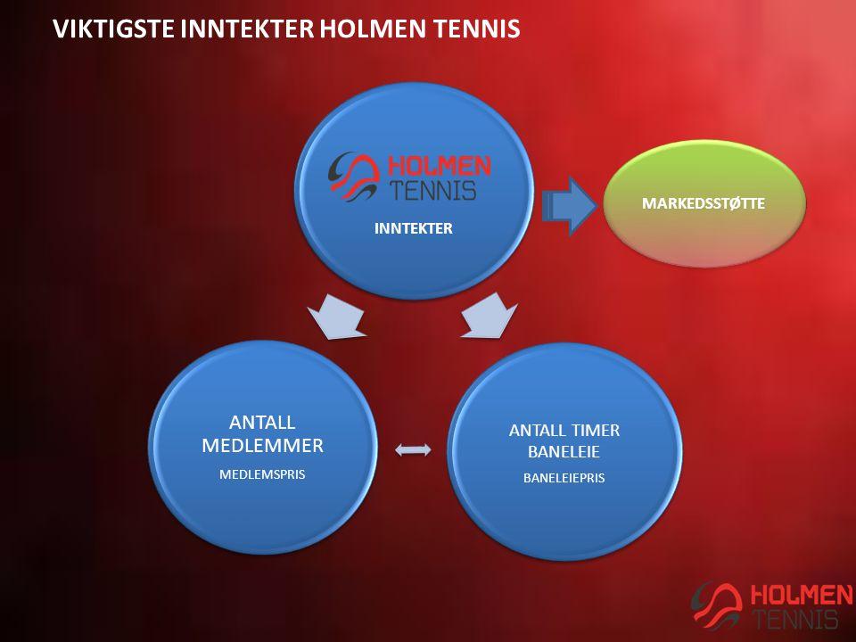 VIKTIGSTE INNTEKTER HOLMEN TENNIS INNTEKTER ANTALL TIMER BANELEIE BANELEIEPRIS ANTALL MEDLEMMER MEDLEMSPRIS MARKEDSSTØTTE