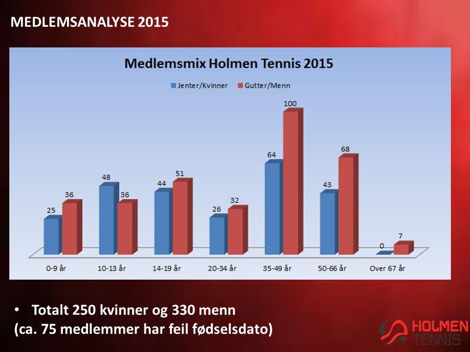 MEDLEMSANALYSE 2015 Totalt 250 kvinner og 330 menn (ca. 75 medlemmer har feil fødselsdato)