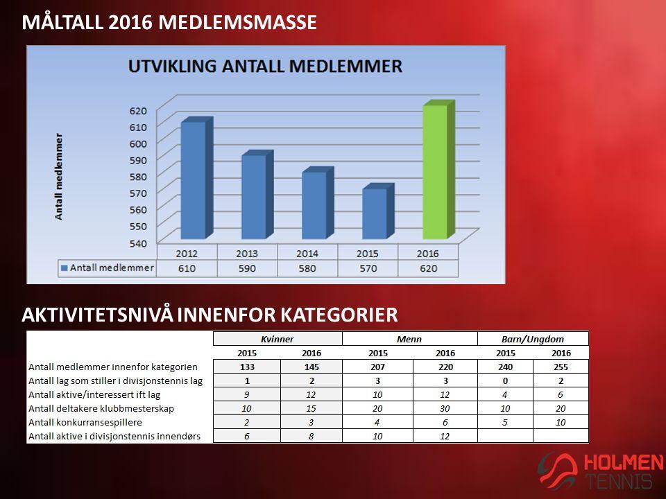 MÅLTALL 2016 MEDLEMSMASSE AKTIVITETSNIVÅ INNENFOR KATEGORIER