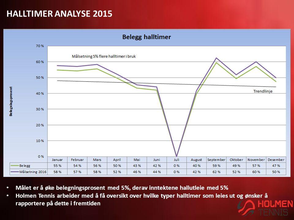 HALLTIMER ANALYSE 2015 Målet er å øke belegningsprosent med 5%, derav inntektene hallutleie med 5% Holmen Tennis arbeider med å få oversikt over hvilke typer halltimer som leies ut og ønsker å rapportere på dette i fremtiden