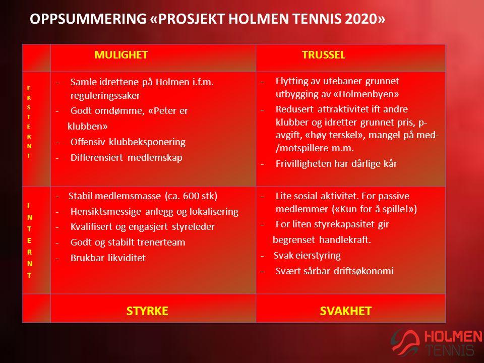 OPPSUMMERING «PROSJEKT HOLMEN TENNIS 2020» STYRKE SVAKHET
