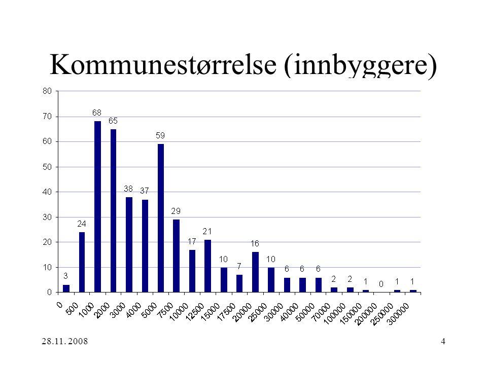 28.11. 2008 4 Kommunestørrelse (innbyggere)