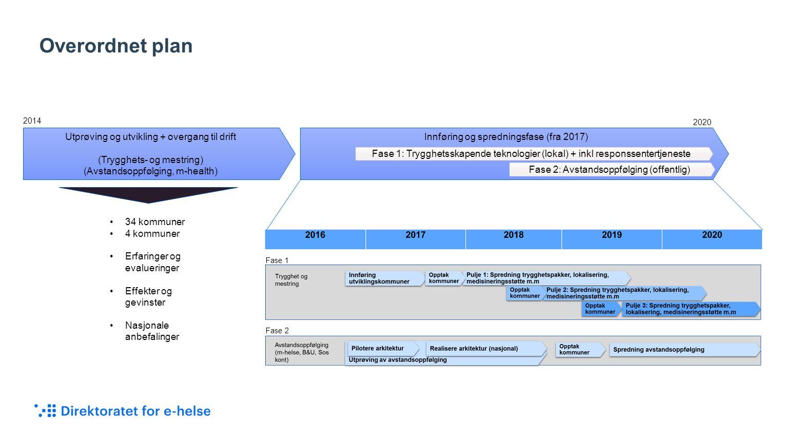 Overordnet plan Utprøving og utvikling + overgang til drift (Trygghets- og mestring) (Avstandsoppfølging, m-health) Innføring og spredningsfase (fra 2017) 2014 34 kommuner 4 kommuner Erfaringer og evalueringer Effekter og gevinster Nasjonale anbefalinger 2020 Fase 1: Trygghetsskapende teknologier (lokal) + inkl responssentertjeneste Fase 2: Avstandsoppfølging (offentlig) Fase 1 Fase 2