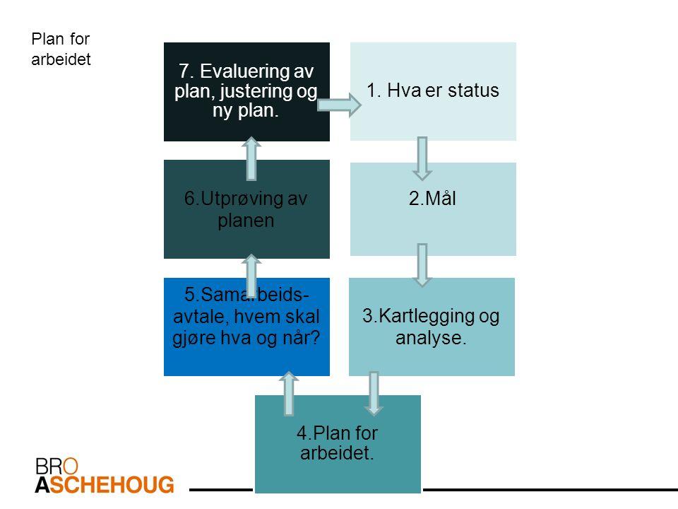 7. Evaluering av plan, justering og ny plan. 1.