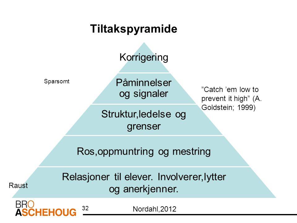 Tiltakspyramide 32 Korrigering Påminnelser og signaler Struktur,ledelse og grenser Ros,oppmuntring og mestring Relasjoner til elever.