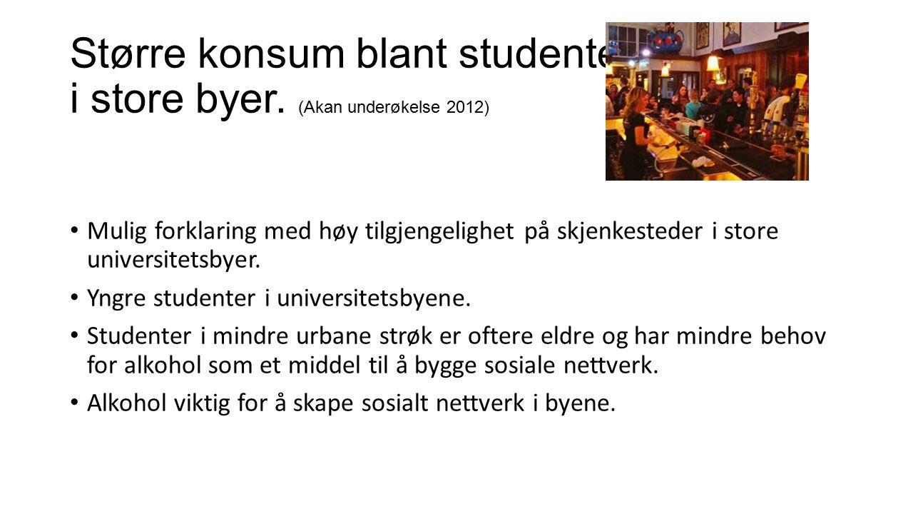Større konsum blant studenter i store byer.