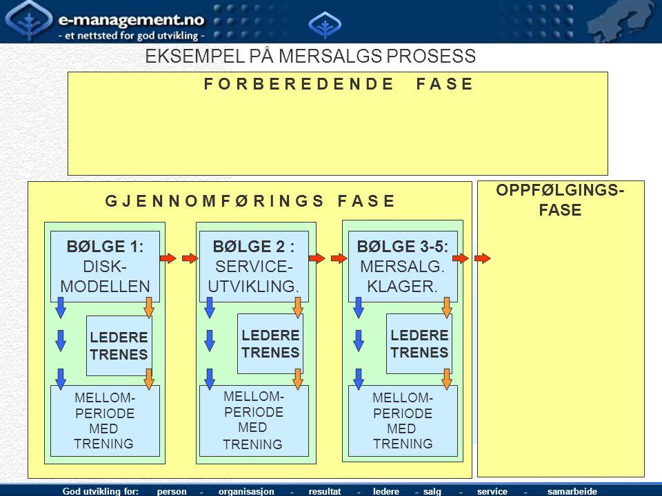 God utvikling for: person - organisasjon - resultat - ledere - salg - service - samarbeide OPPFØLGINGS- FASE G J E N N O M F Ø R I N G S F A S E BØLGE 1: DISK- MODELLEN LEDERE TRENES MELLOM- PERIODE MED TRENING F O R B E R E D E N D E F A S E BØLGE 2 : SERVICE- UTVIKLING.