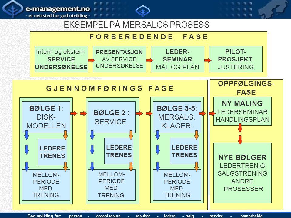 God utvikling for: person - organisasjon - resultat - ledere - salg - service - samarbeide OPPFØLGINGS- FASE G J E N N O M F Ø R I N G S F A S E BØLGE 1: DISK- MODELLEN LEDERE TRENES MELLOM- PERIODE MED TRENING F O R B E R E D E N D E F A S E Intern og ekstern SERVICE UNDERSØKELSE PRESENTASJON AV SERVICE UNDERSØKELSE LEDER- SEMINAR MÅL OG PLAN PILOT- PROSJEKT.