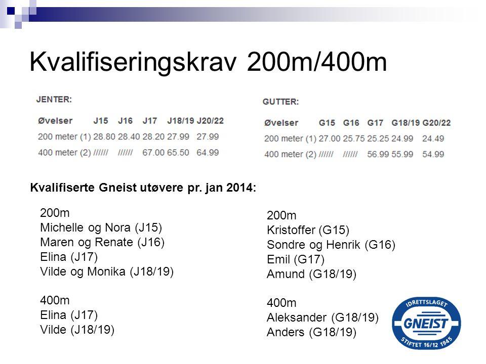 Kvalifiseringskrav 200m/400m 200m Michelle og Nora (J15) Maren og Renate (J16) Elina (J17) Vilde og Monika (J18/19) 400m Elina (J17) Vilde (J18/19) 20