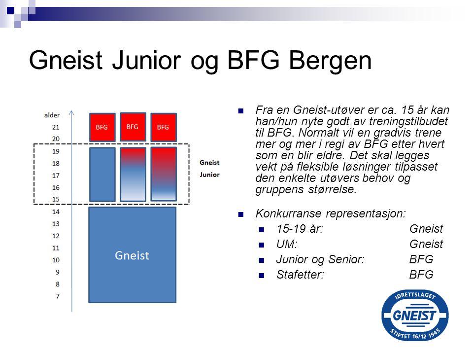 Gneist Junior og BFG Bergen Fra en Gneist-utøver er ca. 15 år kan han/hun nyte godt av treningstilbudet til BFG. Normalt vil en gradvis trene mer og m