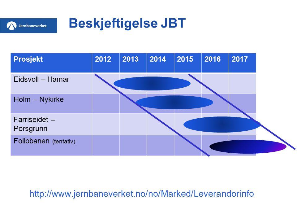 Beskjeftigelse JBT Prosjekt201220132014201520162017 Eidsvoll – Hamar Holm – Nykirke Farriseidet – Porsgrunn Follobanen (tentativ) http://www.jernbanev