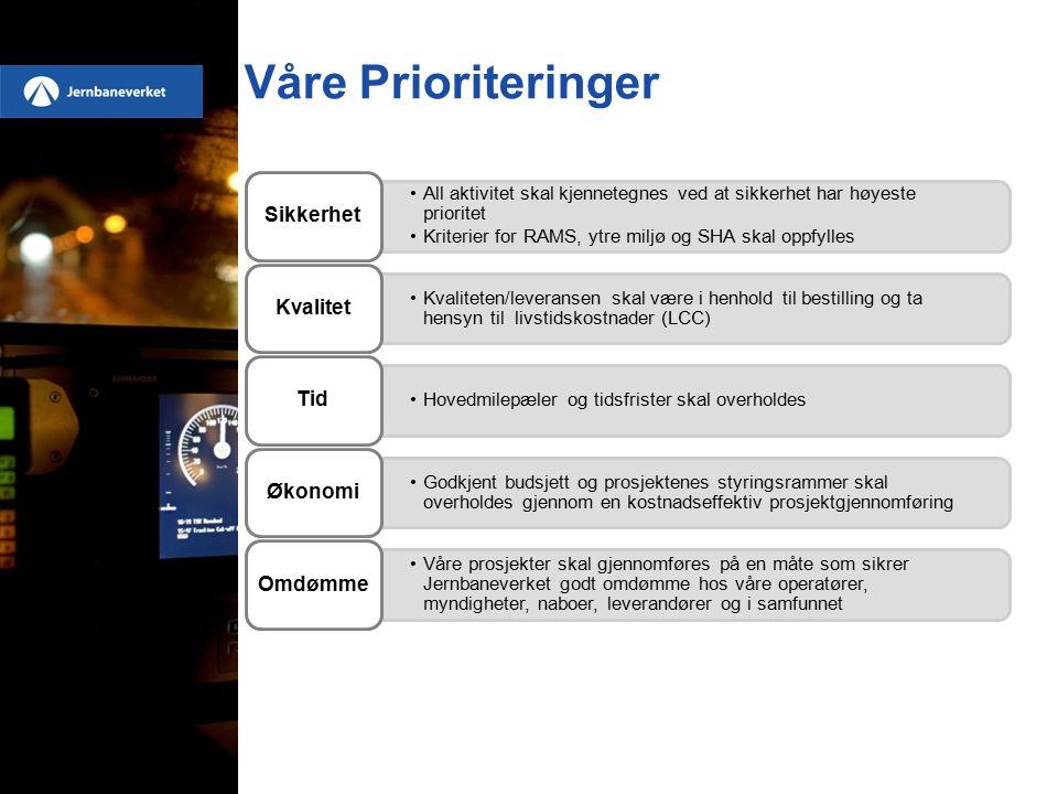 Status markedssituasjon (1/2) Jernbanetekniske Fag: –Aktører faller fra (konkurs/avvikling) –Antall nye aktører er økende, ulikt fordelt på fag –Aktører fra tilstøtende bransjer posisjonerer seg mot jernbanetekniske oppdrag –Konkurranse om spesialistkompetanse –Internasjonal oppmerksomhet mot Norge –Krav til sertifikater/godkjenninger krevende å møte