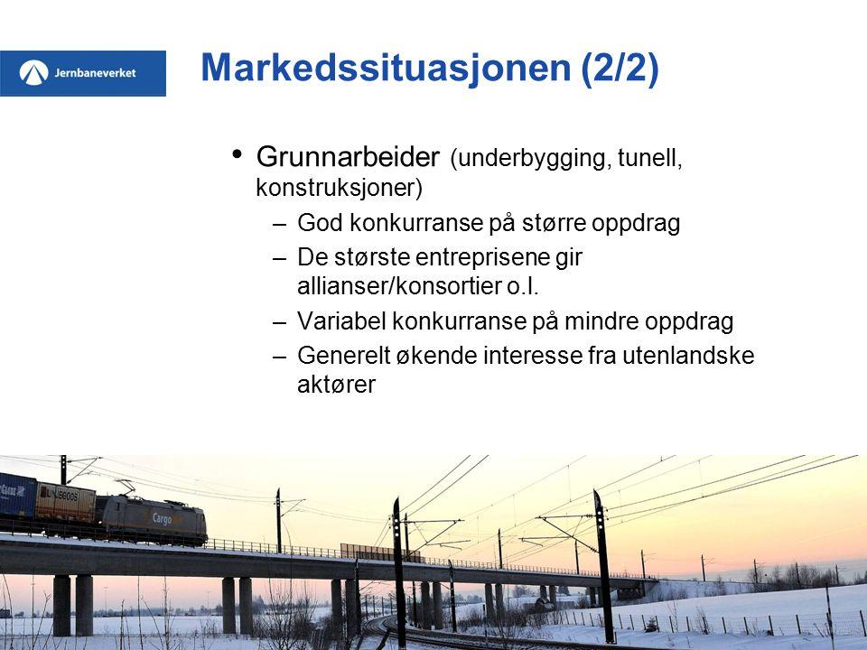 Markedssituasjonen (2/2) Grunnarbeider (underbygging, tunell, konstruksjoner) –God konkurranse på større oppdrag –De største entreprisene gir allianse