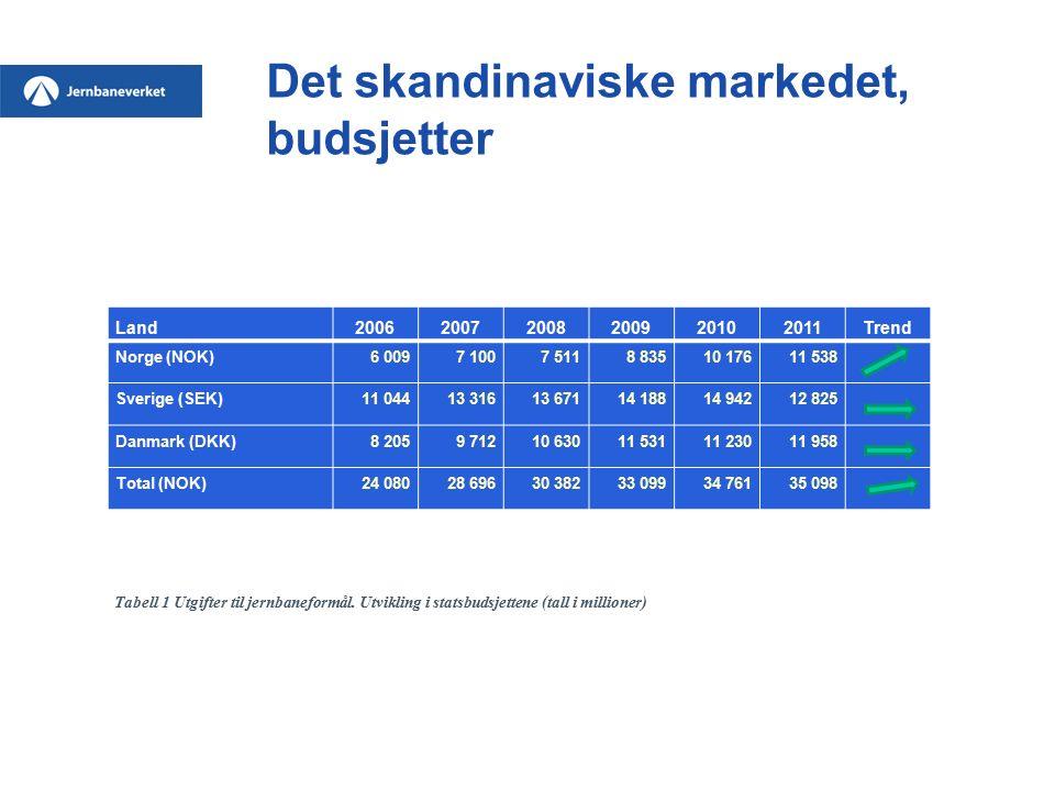 Det skandinaviske markedet, budsjetter Land200620072008200920102011Trend Norge (NOK)6 0097 1007 5118 83510 17611 538 Sverige (SEK)11 04413 31613 67114