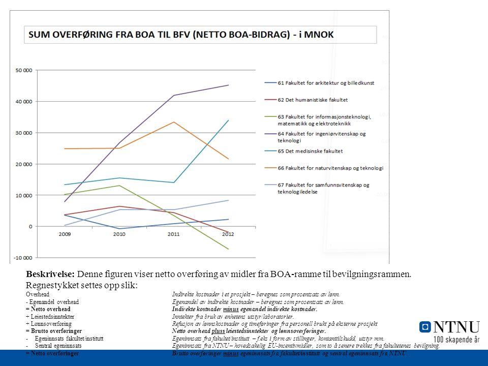 Beskrivelse: Denne figuren viser netto overføring av midler fra BOA-ramme til bevilgningsrammen.