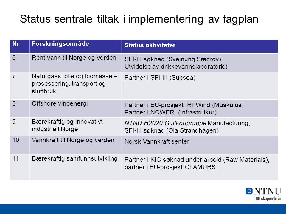 Status sentrale tiltak i implementering av fagplan NrForskningsområde Status aktiviteter 6Rent vann til Norge og verden SFI-III søknad (Sveinung Sægrov) Utvidelse av drikkevannslaboratoriet 7Naturgass, olje og biomasse – prosessering, transport og sluttbruk Partner i SFI-III (Subsea) 8Offshore vindenergi Partner i EU-prosjekt IRPWind (Muskulus) Partner i NOWERI (Infrastrutkur) 9Bærekraftig og innovativt industrielt Norge NTNU H2020 Gullkortgruppe Manufacturing, SFI-III søknad (Ola Strandhagen) 10Vannkraft til Norge og verden Norsk Vannkraft senter 11Bærekraftig samfunnsutvikling Partner i KIC-søknad under arbeid (Raw Materials), partner i EU-prosjekt GLAMURS