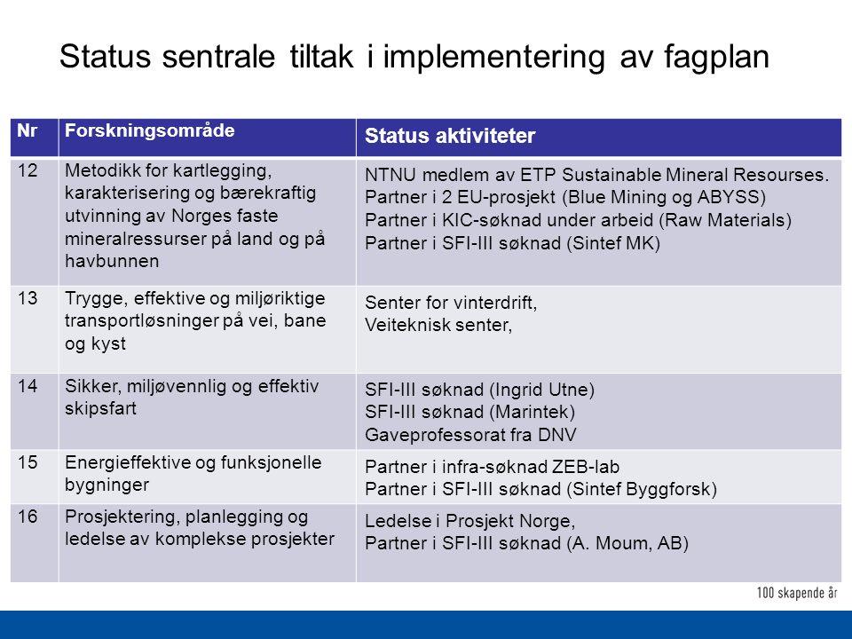 Status sentrale tiltak i implementering av fagplan NrForskningsområde Status aktiviteter 12Metodikk for kartlegging, karakterisering og bærekraftig utvinning av Norges faste mineralressurser på land og på havbunnen NTNU medlem av ETP Sustainable Mineral Resourses.