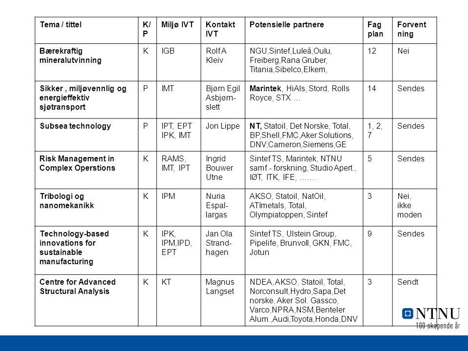 Tema / tittelK/ P Miljø IVTKontakt IVT Potensielle partnereFag plan Forvent ning Bærekraftig mineralutvinning KIGBRolf A Kleiv NGU,Sintef,Luleå,Oulu, Freiberg,Rana Gruber, Titania,Sibelco,Elkem, 12Nei Sikker, miljøvennlig og energieffektiv sjøtransport PIMTBjørn Egil Asbjørn- slett Marintek, HiAls, Stord, Rolls Royce, STX … 14Sendes Subsea technologyPIPT, EPT IPK, IMT Jon LippeNT, Statoil, Det Norske, Total, BP,Shell,FMC,Aker Solutions, DNV,Cameron,Siemens,GE 1, 2, 7 Sendes Risk Management in Complex Operstions KRAMS, IMT, IPT Ingrid Bouwer Utne Sintef TS, Marintek, NTNU samf.- forskning, Studio Apert., IØT, ITK, IFE, …….
