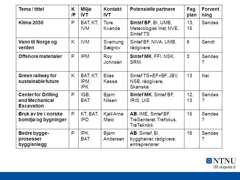 Tema / tittelK /P Miljø IVT Kontakt IVT Potensielle partnereFag plan Forvent ning Klima 2050PBAT, KT, IVM Tore Kvande Sintef BF, BI, UMB, Meterologisk Inst, NVE, Sintef TS 13, 15 Sendes Vann til Norge og verden KIVMSveinung Sægrov Sintef BF, NIVA, UMB, rådgivere 6Sendt Offshore materialerPIPMRoy Johnsen Sintef MK, FFI, NSK, SRM, 3Sendes .