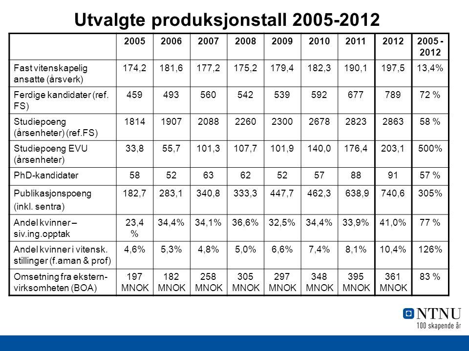 Utvalgte produksjonstall 2005-2012 200520062007200820092010201120122005 - 2012 Fast vitenskapelig ansatte (årsverk) 174,2181,6177,2175,2179,4182,3190,1197,513,4% Ferdige kandidater (ref.