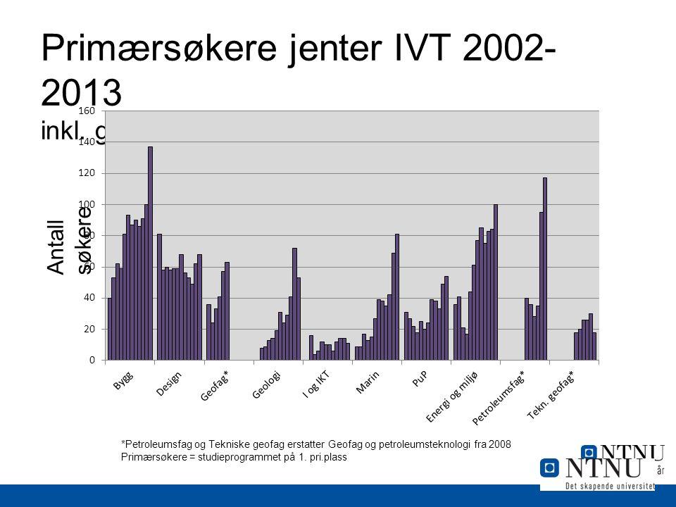 Primærsøkere jenter IVT 2002- 2013 inkl.