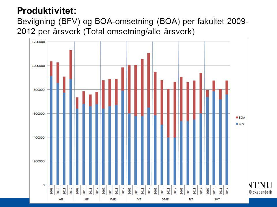 Produktivitet: Bevilgning (BFV) og BOA-omsetning (BOA) per fakultet 2009- 2012 per årsverk (Total omsetning/alle årsverk)
