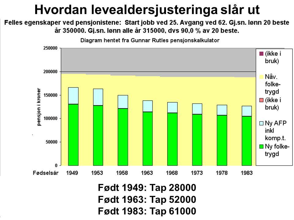 Født 1949: Tap 28000 Født 1963: Tap 52000 Født 1983: Tap 61000 Hvordan levealdersjusteringa slår ut
