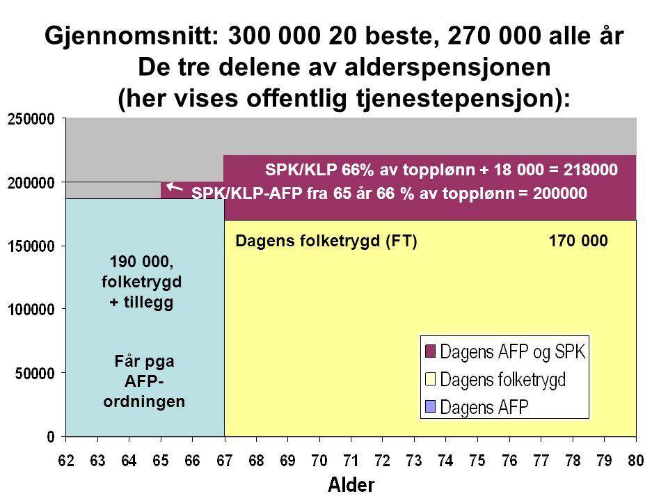Får pga AFP- ordningen SPK/KLP 66% av topplønn + 18 000 = 218000 170 000 190 000, folketrygd + tillegg SPK/KLP-AFP fra 65 år 66 % av topplønn = 200000 Dagens folketrygd (FT) De tre delene av alderspensjonen (her vises offentlig tjenestepensjon): Gjennomsnitt: 300 000 20 beste, 270 000 alle år