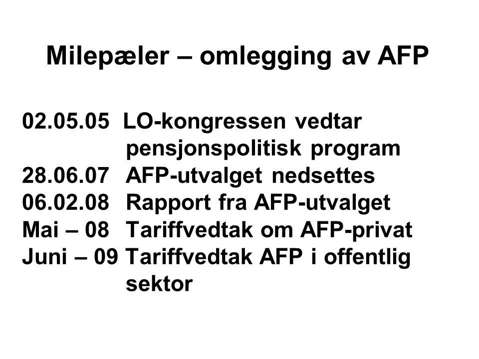 02.05.05 LO-kongressen vedtar pensjonspolitisk program 28.06.07AFP-utvalget nedsettes 06.02.08Rapport fra AFP-utvalget Mai – 08Tariffvedtak om AFP-privat Juni – 09 Tariffvedtak AFP i offentlig sektor Milepæler – omlegging av AFP