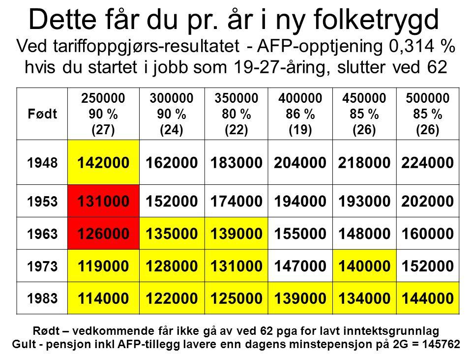 Ved tariffoppgjørs-resultatet - AFP-opptjening 0,314 % hvis du startet i jobb som 19-27-åring, slutter ved 62 Født 250000 90 % (27) 300000 90 % (24) 3