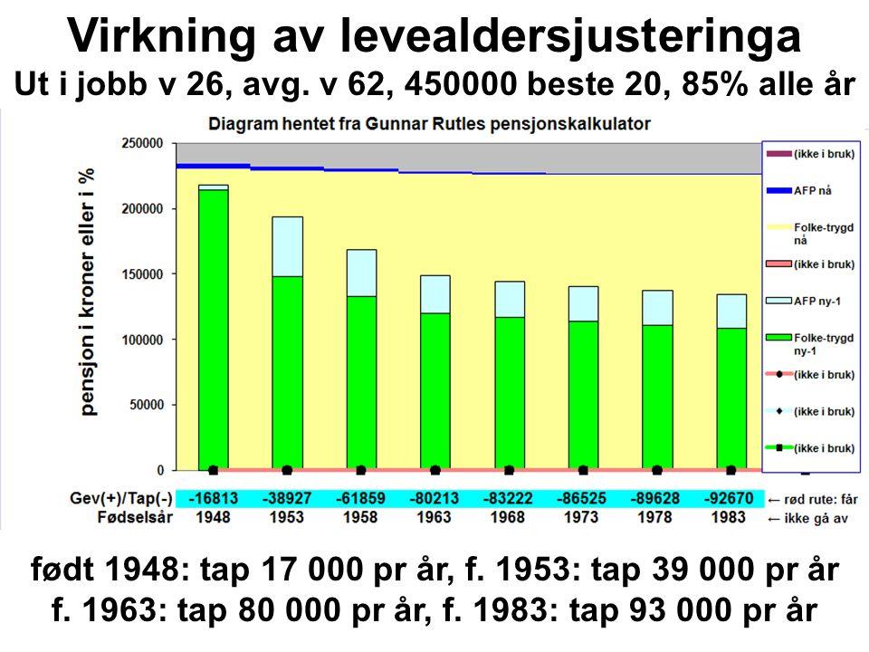 født 1948: tap 17 000 pr år, f. 1953: tap 39 000 pr år f. 1963: tap 80 000 pr år, f. 1983: tap 93 000 pr år Virkning av levealdersjusteringa Ut i jobb
