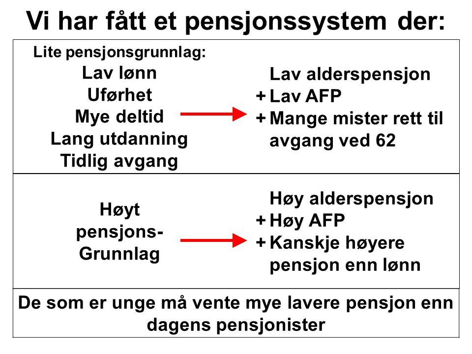 Lav alderspensjon +Lav AFP +Mange mister rett til avgang ved 62 Lite pensjonsgrunnlag: Lav lønn Uførhet Mye deltid Lang utdanning Tidlig avgang De som er unge må vente mye lavere pensjon enn dagens pensjonister Vi har fått et pensjonssystem der: Høy alderspensjon +Høy AFP +Kanskje høyere pensjon enn lønn Høyt pensjons- Grunnlag